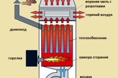 Схема устройства воздушного отопления котла