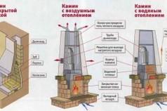 Варианты каминов для отопления дома