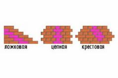 Схема видов перевязки