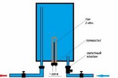 Схема сливания воды с водонагревателя Термекс