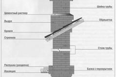 Схема дымохода печи
