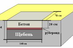 Схема бетонного фундамента под печь.