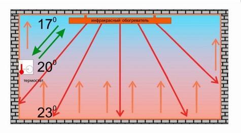Схема обогрева помещения инфракрасным потолочным обогревателем