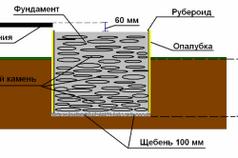 Схема фундамента под печь из бутобетона.