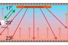 Схема обогрева помещения инфракрасным обогревателем