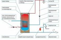 Схема устройства одноконтурного и двухконтурного котла