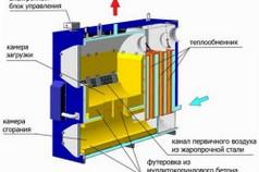 Устройство газогенераторного твердотопливного котла
