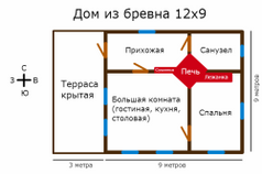 Схема расположения печи.