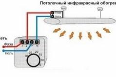Схема подключения инфракрасного потолочного обогревателя к терморегулятору