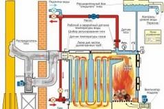 Принципиальная схема системы отопления с использованием твердотопливного котла