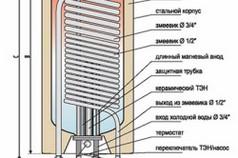 Устройство бойлера косвенного нагреваУстройство бойлера косвенного нагрева