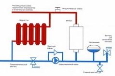 Схема подключения настенных газовых котлов