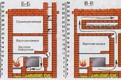 Схема кладки дровяной печи из кирпича
