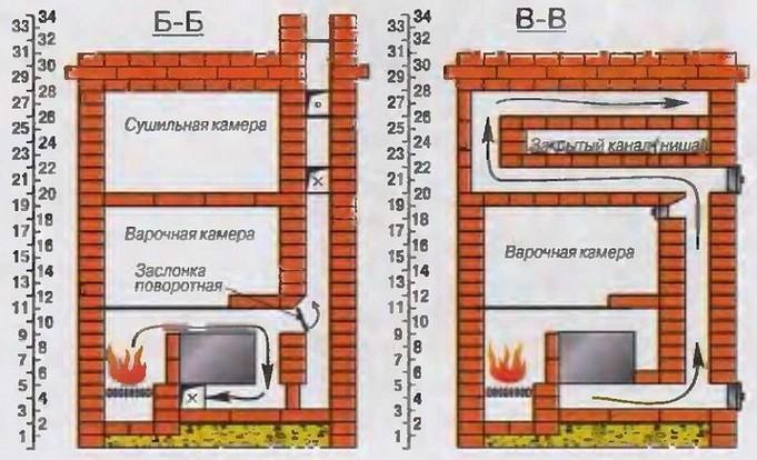 Как правильно сделать дымоход для печки
