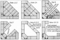 Схема кладки углового камина