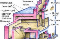 Схема русской печи.