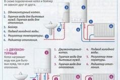 Схема сравнения одно и двухтрубных газовых котлов