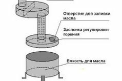 Схема устройства буржуйки на отработанном масле