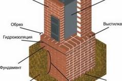 Схема устройства дровяной печи из кирпича