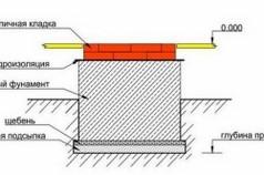Схема устройства фундамента под камин