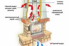 Схема устройства закрытого камина