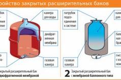 Схема устройства закрытого расширительного бака