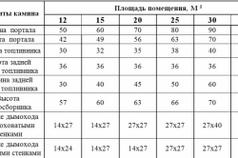 Таблица расчетов параметров камина