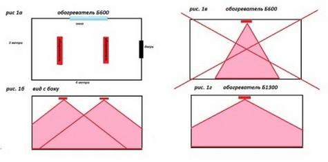 Размер отапливаемой площади различными обогревателями