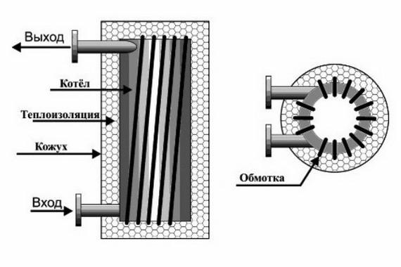 Схема для собственноручного изготовления индукционного котла отопления