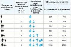 Таблица выбора объема водонагревателя