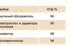 Таблица сравнения традиционных электрических нагревателей