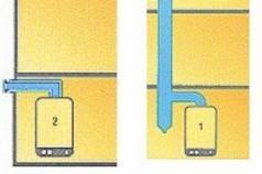 Варианты дымоходов для газовых котлов