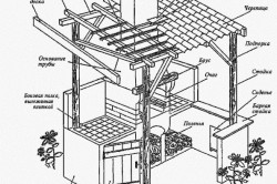 Схема устройства мангала-камина с навесом