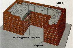 Схема мангала из блоков и кирпича