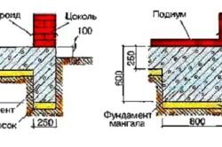 Схема устройства фундамента под мангал