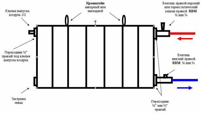 Правила установки радиаторов отопления