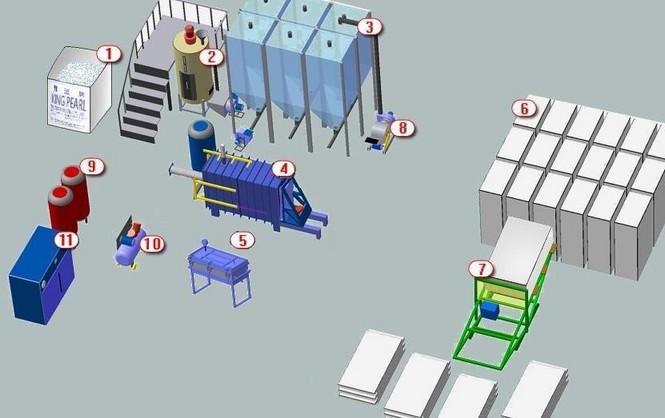 Схема и оборудование для производства пенопласта