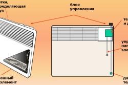 Схема конвекторного обогревателя