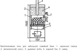 Схема металлической печи-каменки