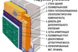 Схема наружного утепления стены полстиролом