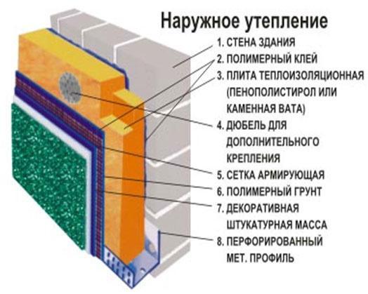 Схема наружного утепления стены полистиролом.
