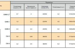 Таблица параметров инфракрасных обогревателей