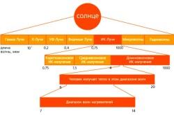 Схема распределение спектра солнца инфракрасных обогревателей