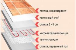 Схема укладки теплого пола под плитку