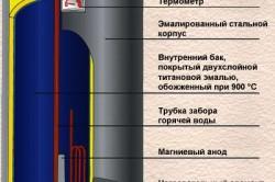 Схема устройства накопительного бойлера