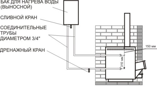Схема устройства печи-каменки