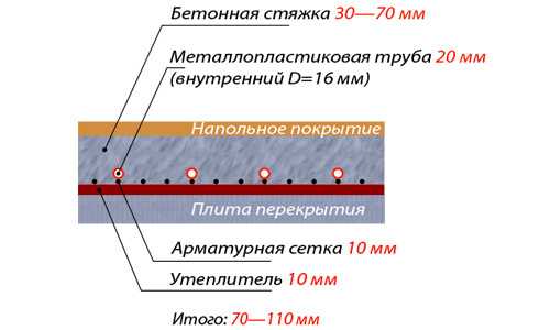 Схема устройства поверхности теплого пола