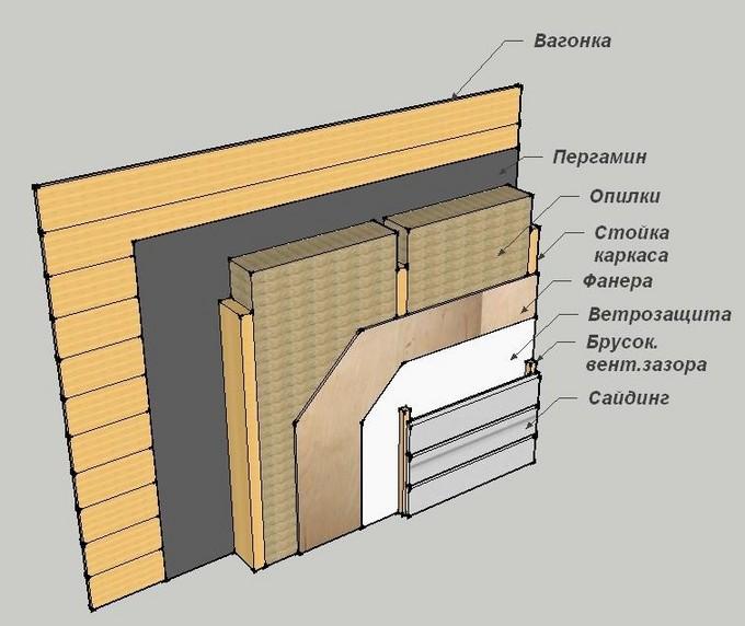 Утепление стен и перекрытий опилками