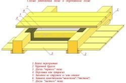 Схема утепления пола деревянного дома