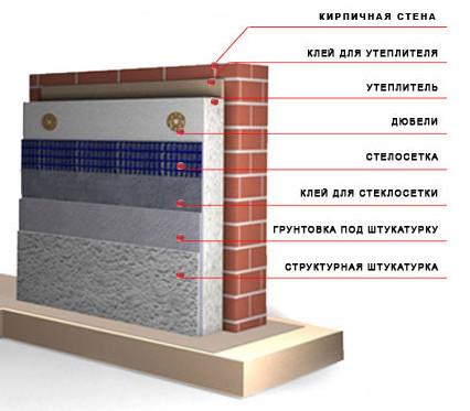 Схема утепления стены пенополистиролом.